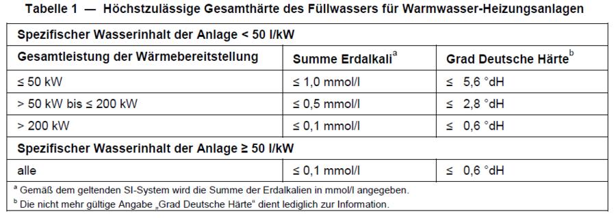 Sachverstandiger Heizungsfullwasser Gefahr Fur Heizungsanlagen Erich